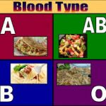 Blood Type Products